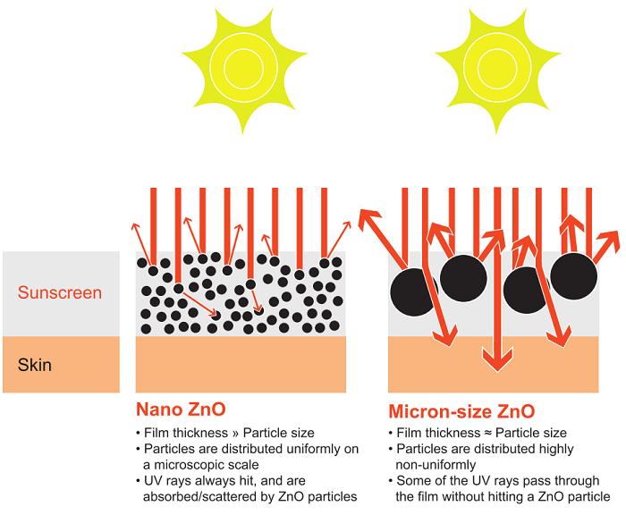 zinc-microparticles-la-gi-04