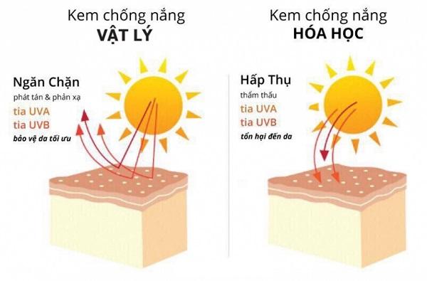Cach chon kem chong nang 5